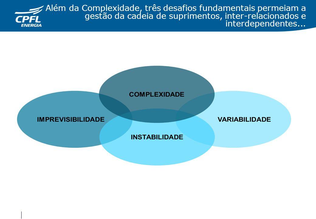 Além da Complexidade, três desafios fundamentais permeiam a gestão da cadeia de suprimentos, inter-relacionados e interdependentes...