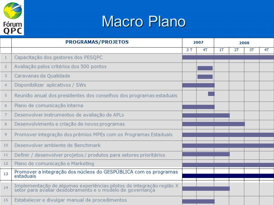Macro Plano PROGRAMAS/PROJETOS Capacitação dos gestores dos PESQPC