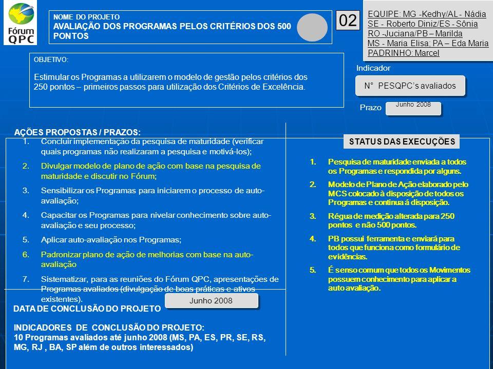 02 EQUIPE: MG -Kedhy/AL - Nádia SE - Roberto Diniz/ES - Sônia