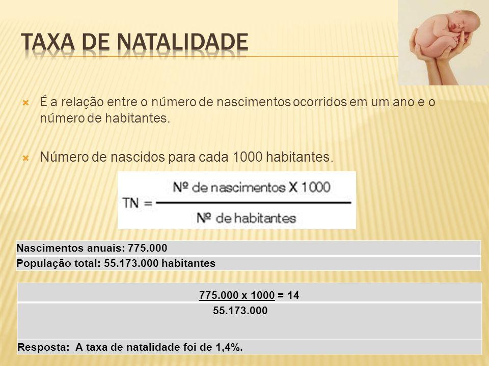 TAXA DE NATALIDADE É a relação entre o número de nascimentos ocorridos em um ano e o número de habitantes.