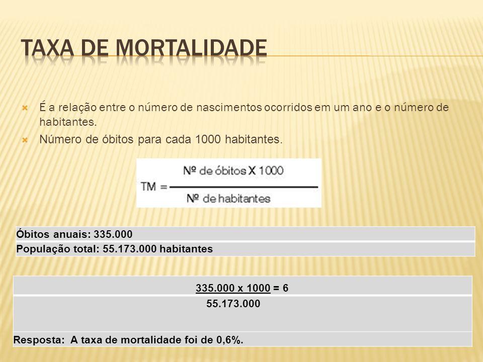 Taxa de mortalidade É a relação entre o número de nascimentos ocorridos em um ano e o número de habitantes.