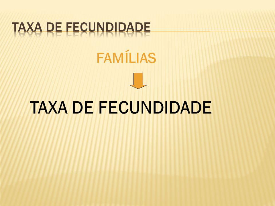 Taxa de fecundidade FAMÍLIAS TAXA DE FECUNDIDADE