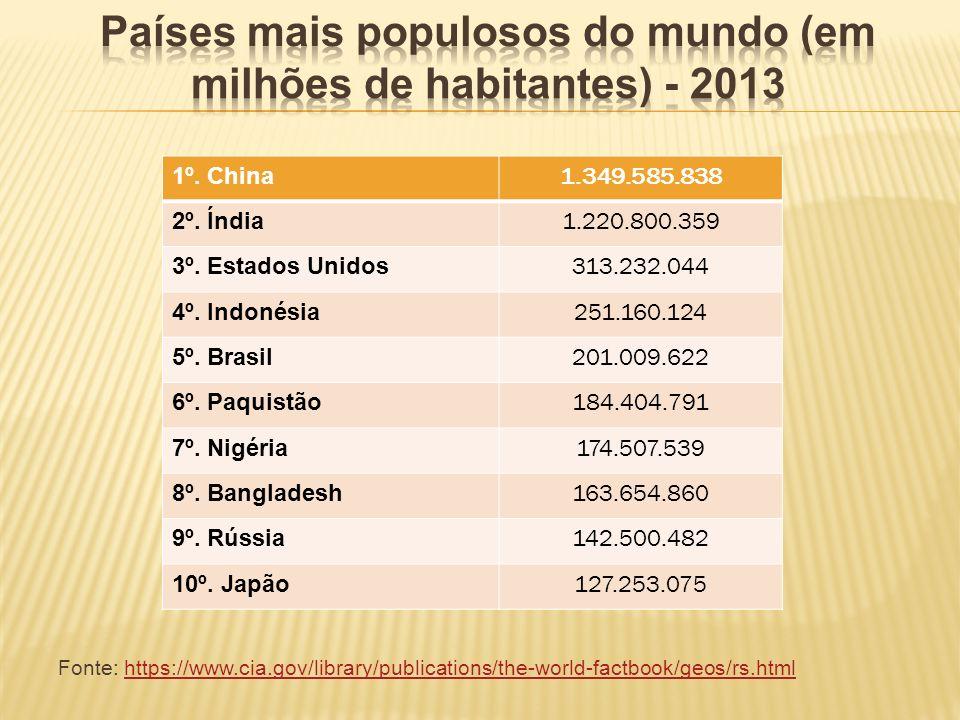 Países mais populosos do mundo (em milhões de habitantes) - 2013