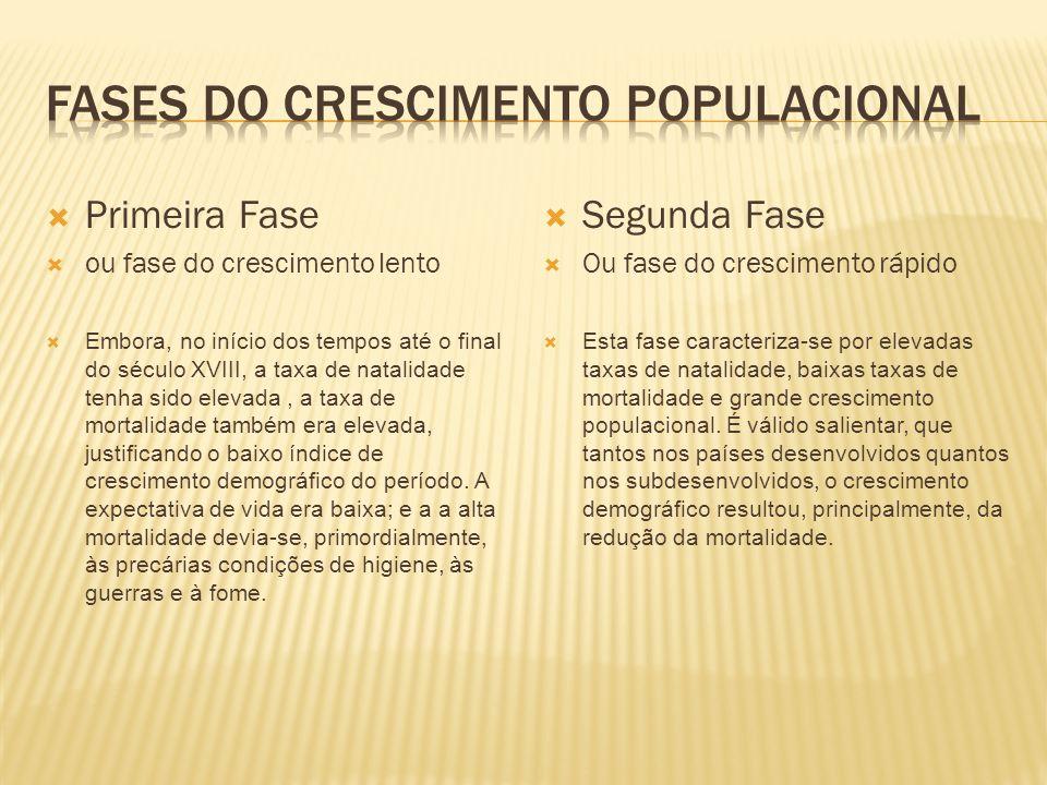 FASES DO CRESCIMENTO POPULACIONAL