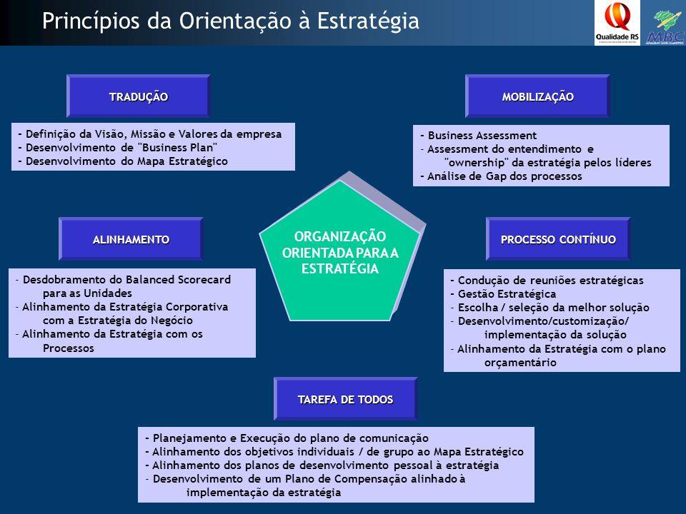 ORGANIZAÇÃO ORIENTADA PARA A ESTRATÉGIA