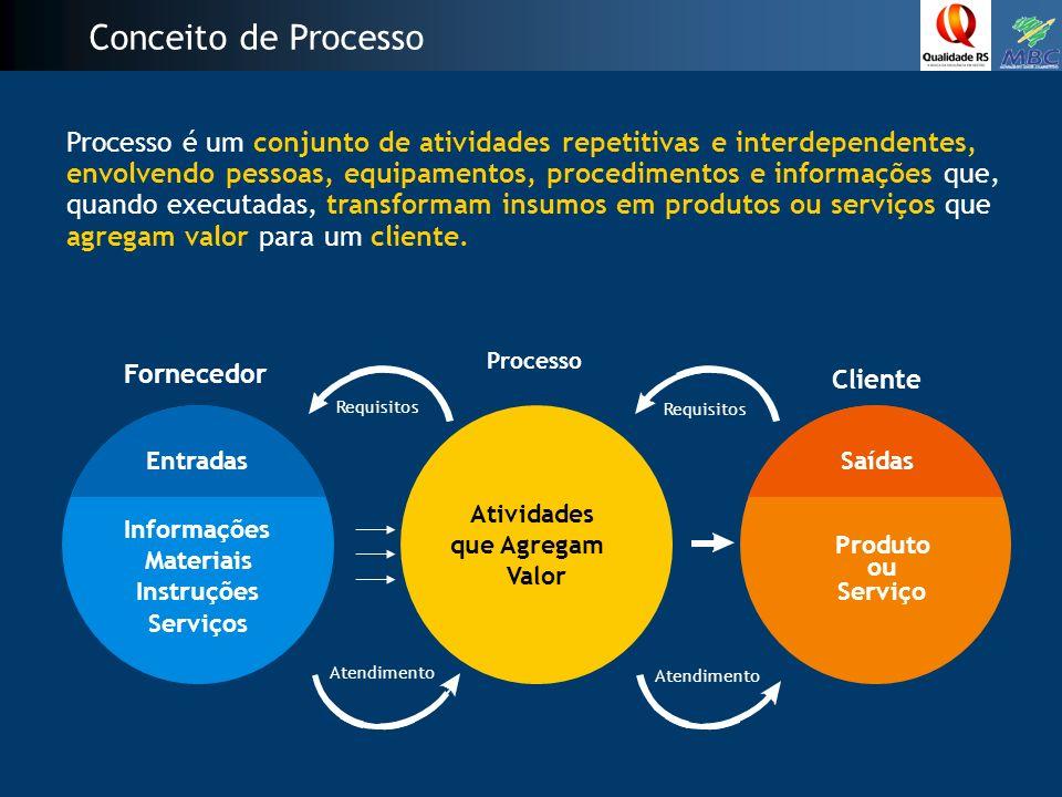Conceito de Processo Processo é um conjunto de atividades repetitivas e interdependentes,