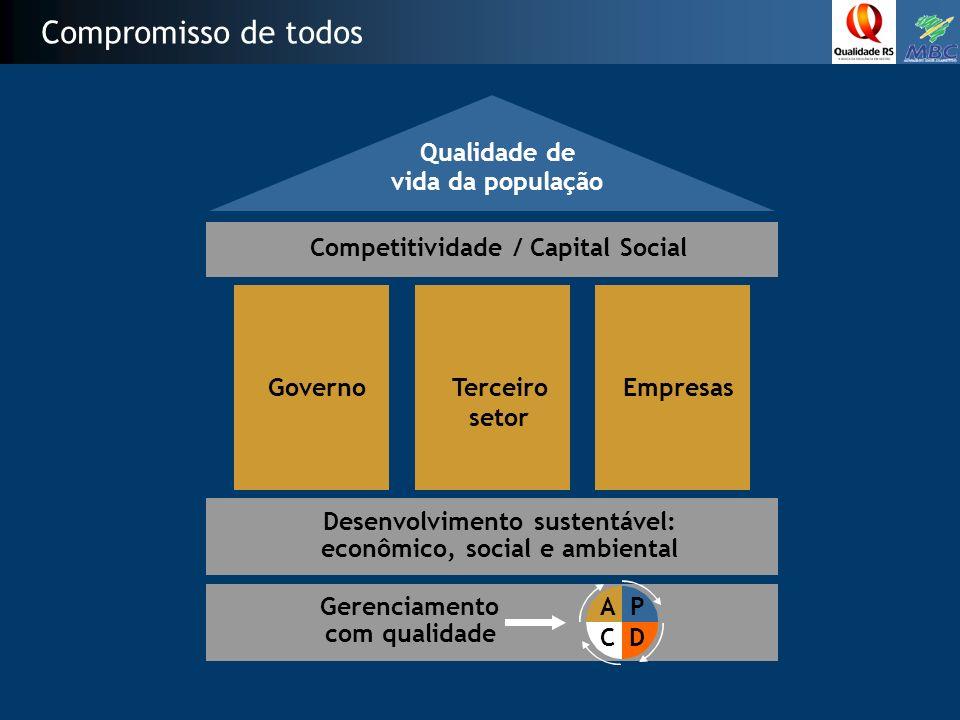 Compromisso de todos Governo Empresas Competitividade / Capital Social