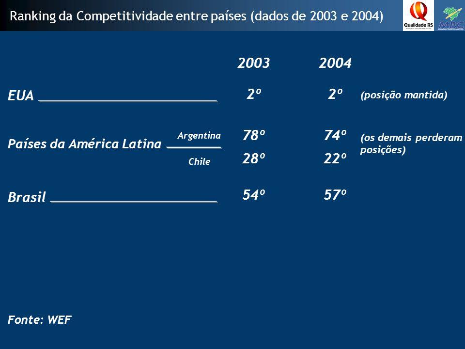Ranking da Competitividade entre países (dados de 2003 e 2004)