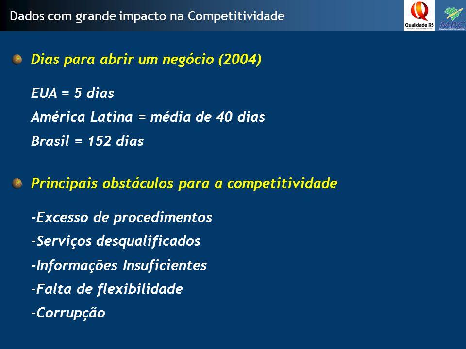 Dias para abrir um negócio (2004)
