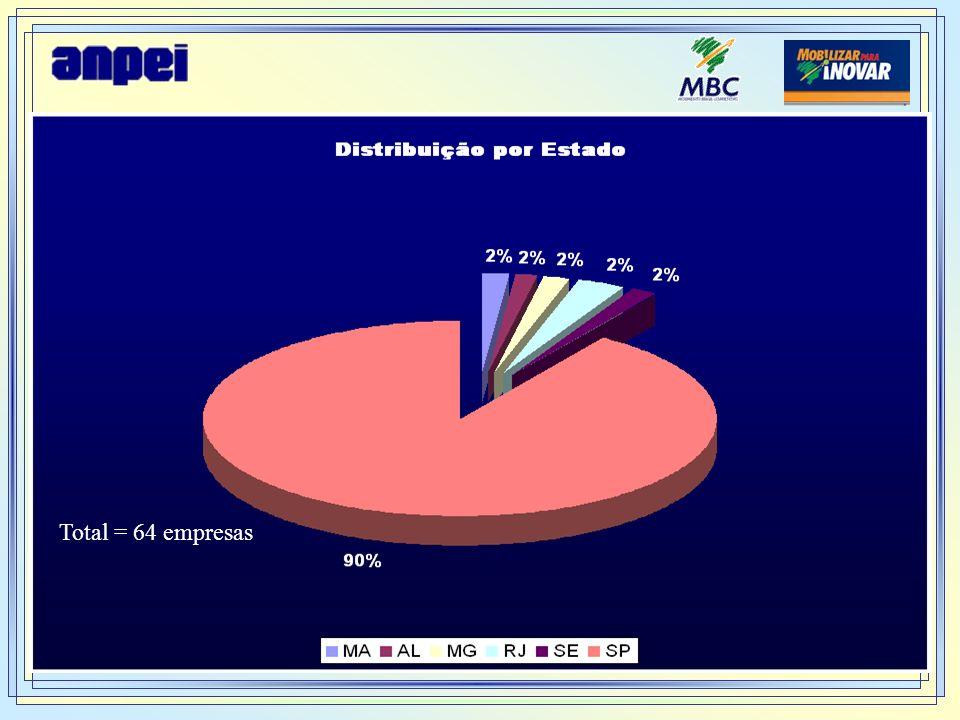 Total = 64 empresas