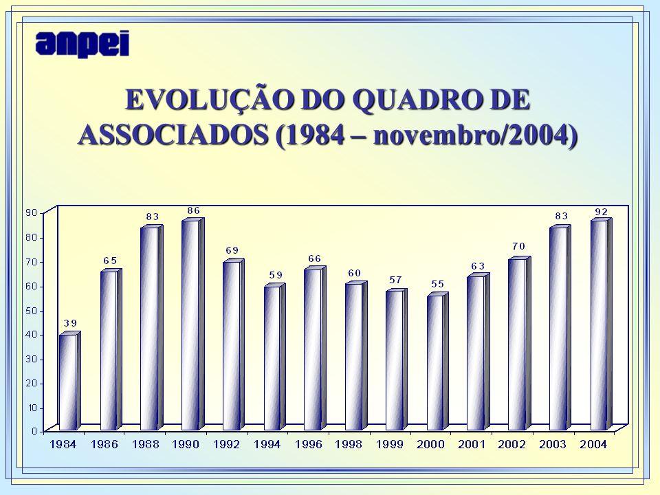 EVOLUÇÃO DO QUADRO DE ASSOCIADOS (1984 – novembro/2004)
