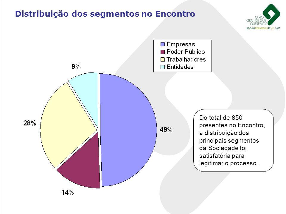 Distribuição dos segmentos no Encontro