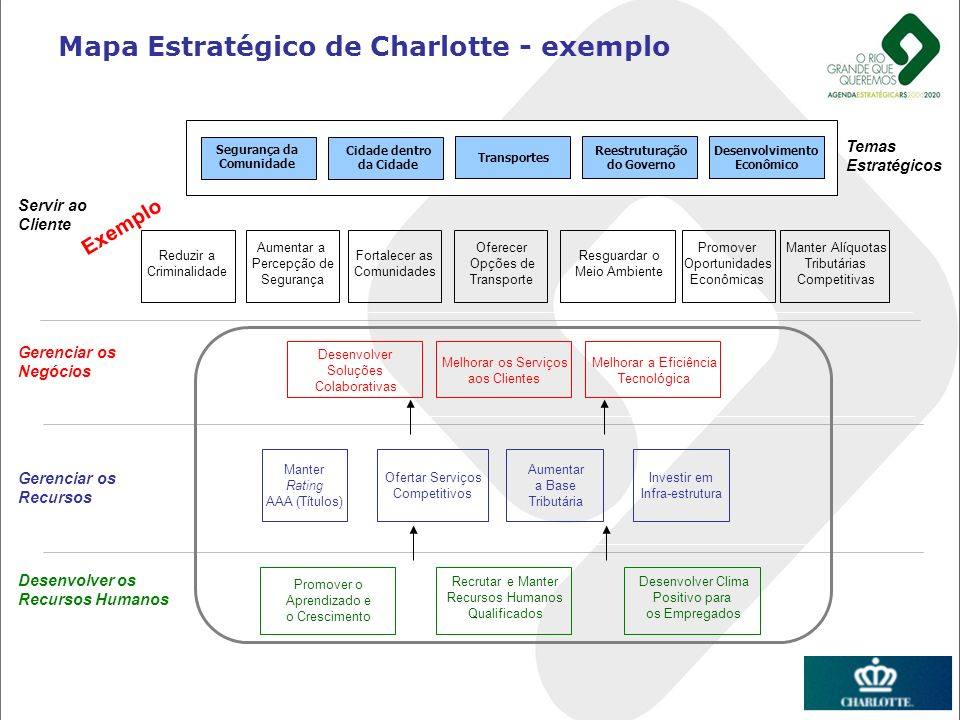 Mapa Estratégico de Charlotte - exemplo