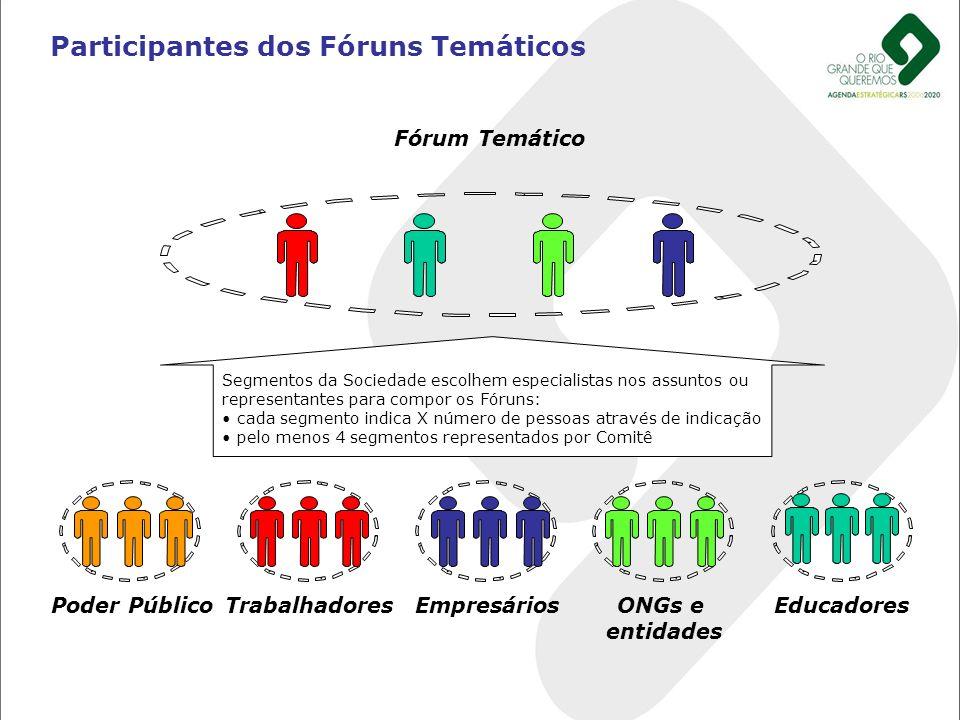 Participantes dos Fóruns Temáticos