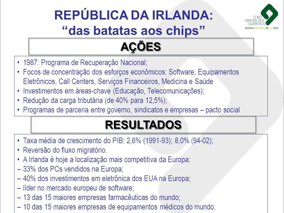 REPÚBLICA DA IRLANDA: das batatas aos chips