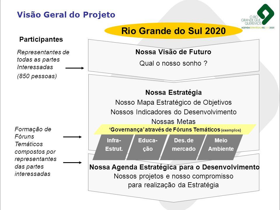 Rio Grande do Sul 2020 Visão Geral do Projeto Nossa Visão de Futuro