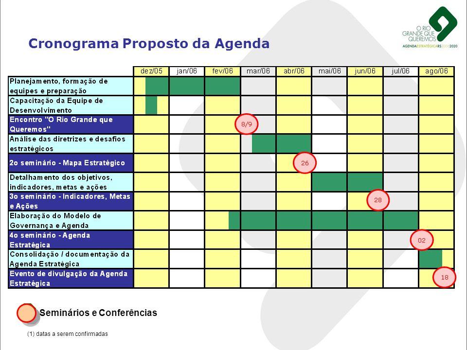 Cronograma Proposto da Agenda