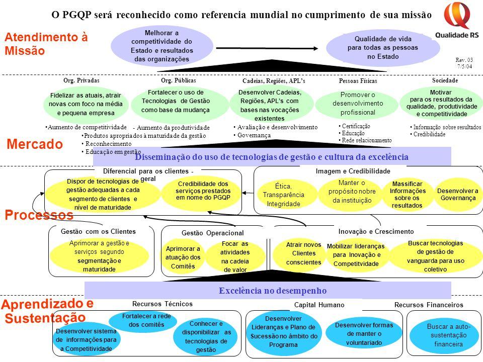 Mercado Processos Aprendizado e Sustentação Atendimento à Missão