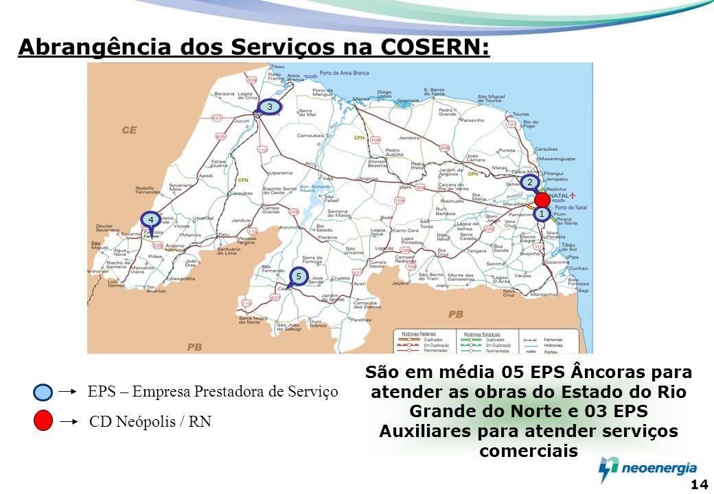 Abrangência dos Serviços na COSERN: