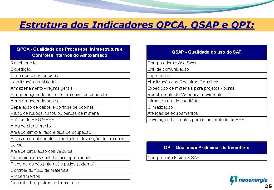 Estrutura dos Indicadores QPCA, QSAP e QPI: