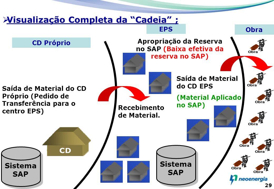 Apropriação da Reserva no SAP (Baixa efetiva da reserva no SAP)