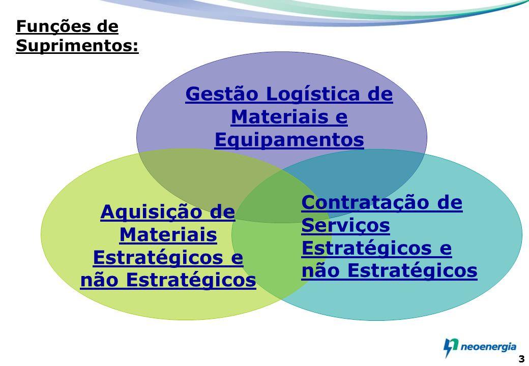 Gestão Logística de Materiais e Equipamentos