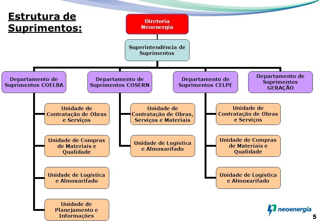 Estrutura de Suprimentos: