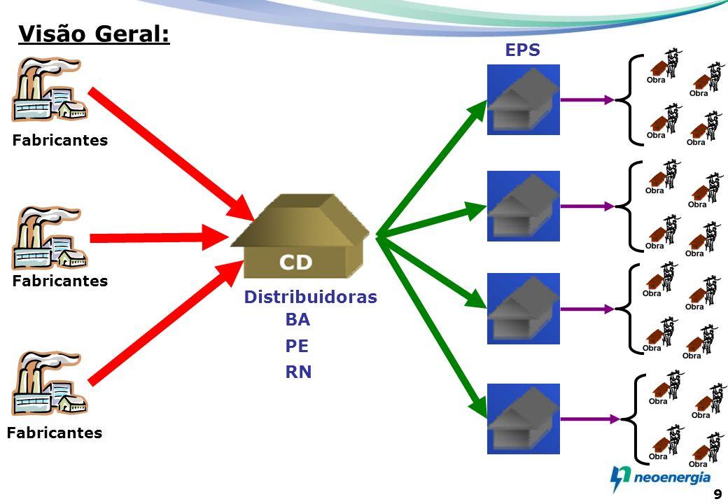 Visão Geral: EPS Distribuidoras BA PE RN Fabricantes Fabricantes