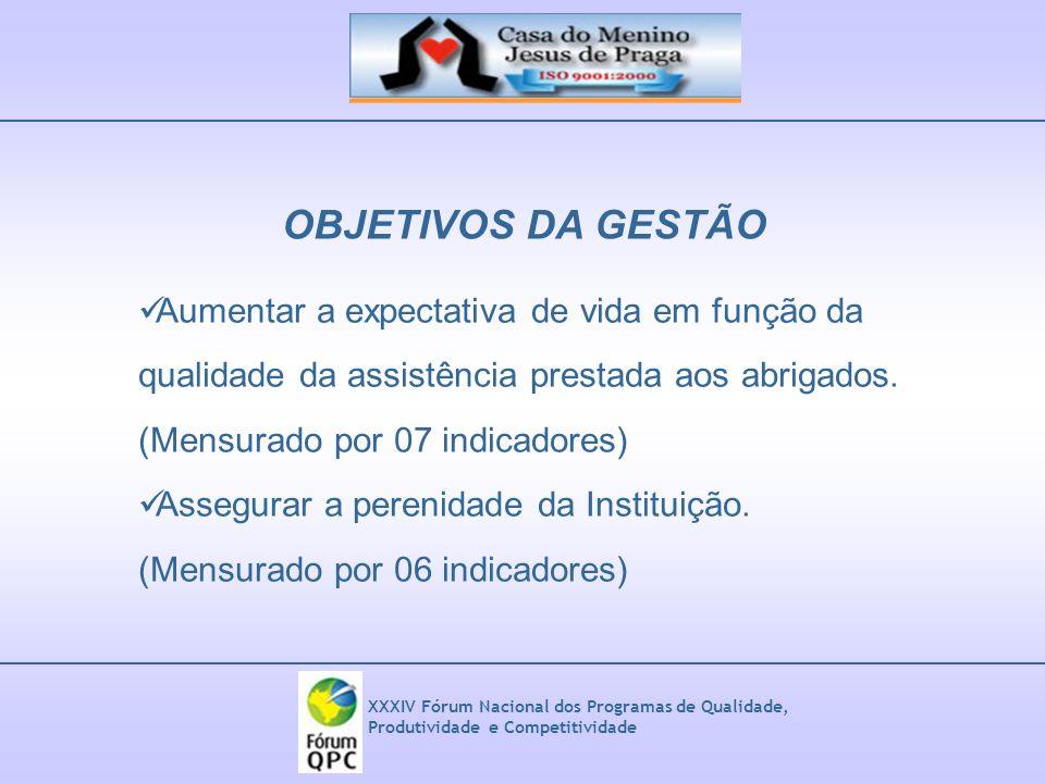 OBJETIVOS DA GESTÃO Aumentar a expectativa de vida em função da qualidade da assistência prestada aos abrigados.