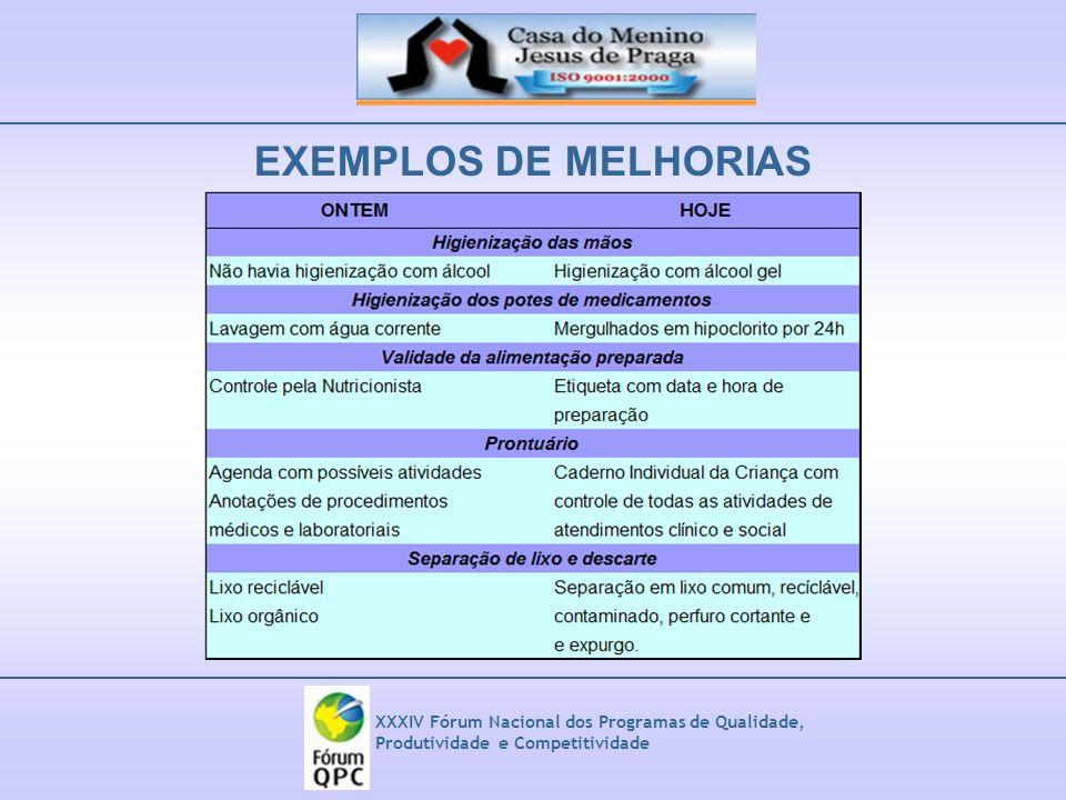EXEMPLOS DE MELHORIAS XXXIV Fórum Nacional dos Programas de Qualidade, Produtividade e Competitividade.