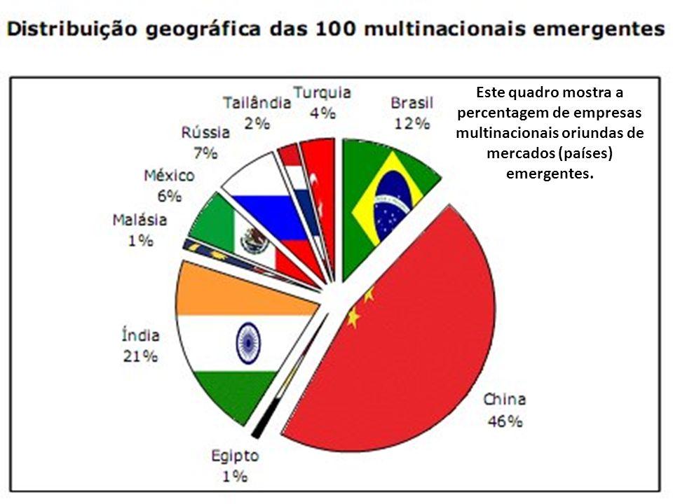 Este quadro mostra a percentagem de empresas multinacionais oriundas de mercados (países) emergentes.