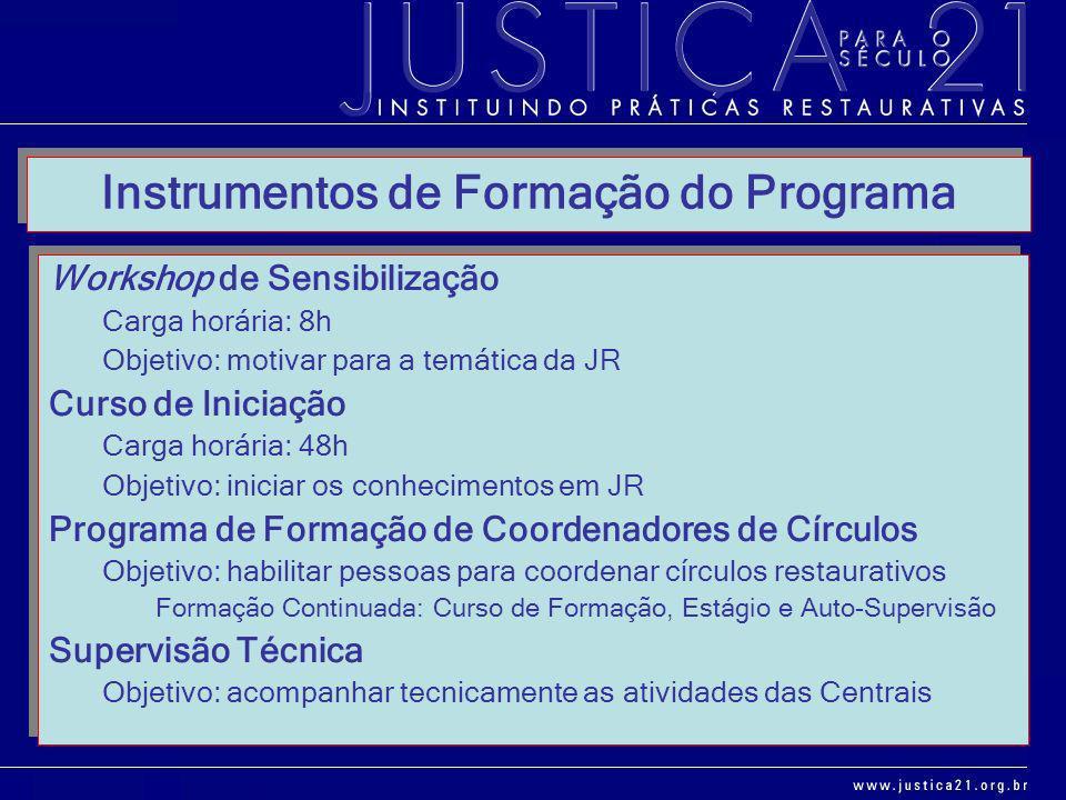 Instrumentos de Formação do Programa