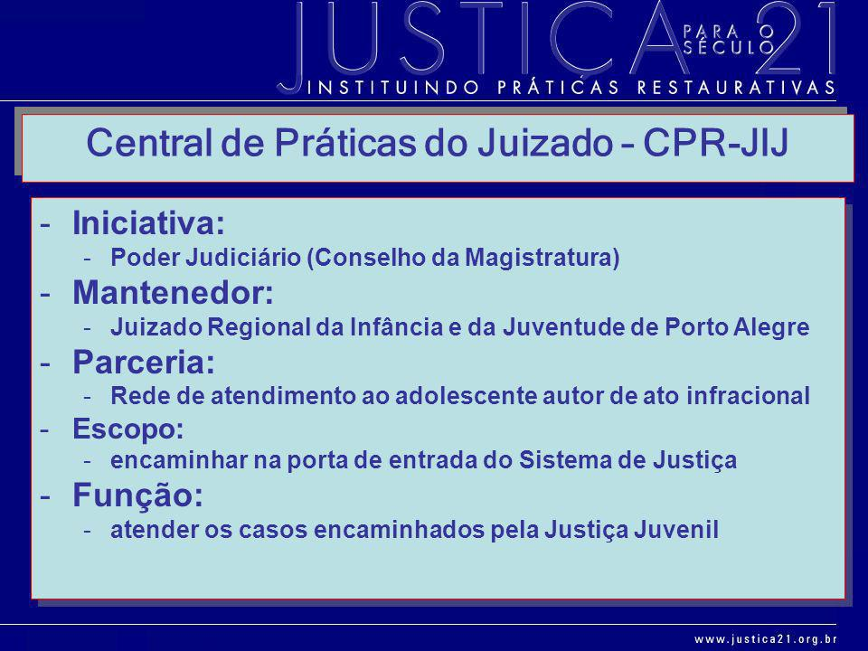 Central de Práticas do Juizado – CPR-JIJ