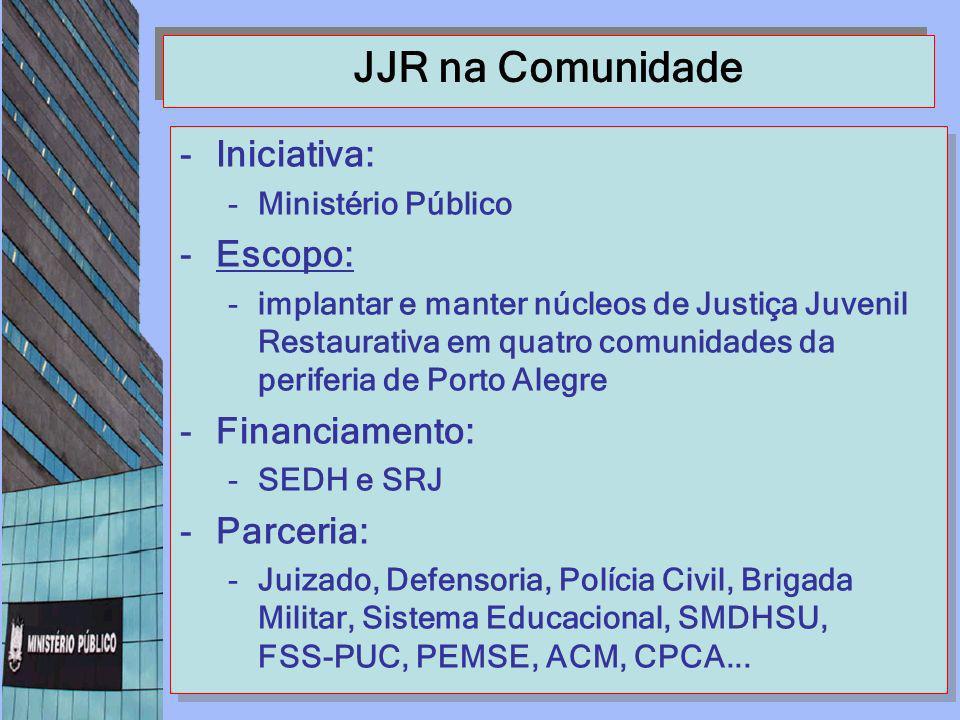 JJR na Comunidade Iniciativa: Escopo: Financiamento: Parceria: