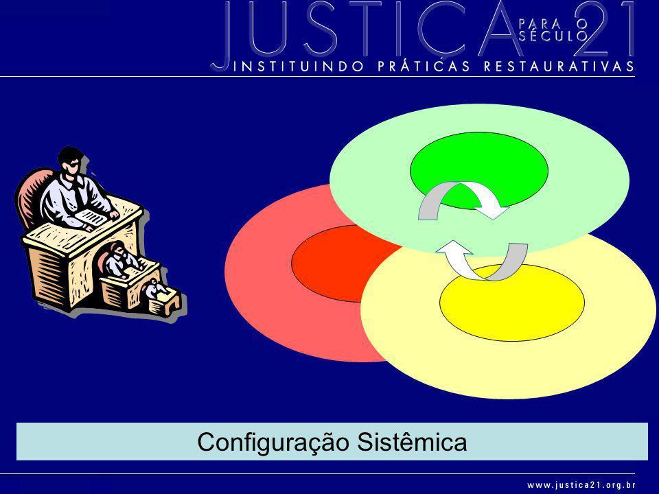 Configuração Sistêmica