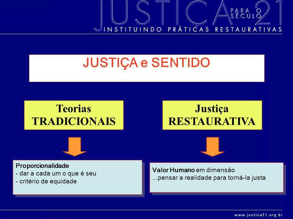 JUSTIÇA e SENTIDO Teorias TRADICIONAIS Justiça RESTAURATIVA