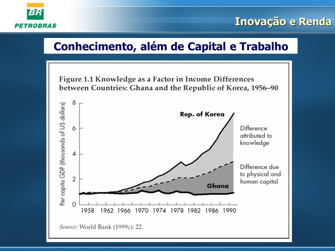 Conhecimento, além de Capital e Trabalho