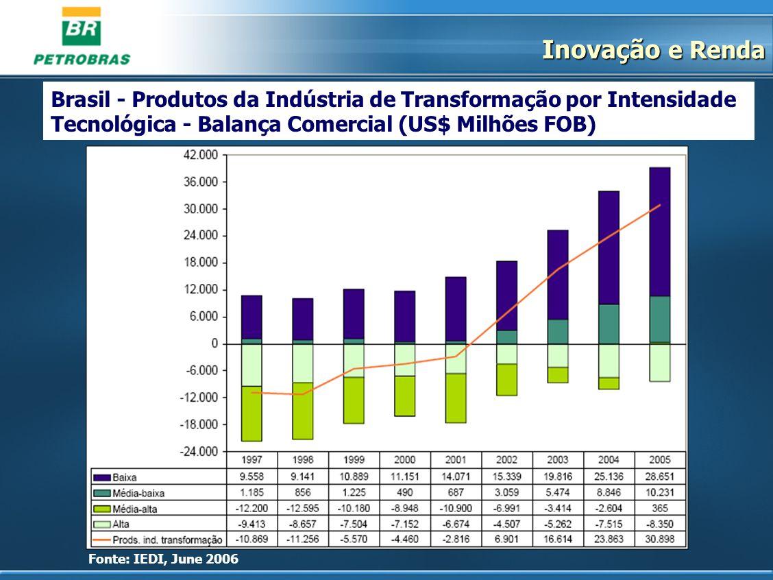 Inovação e RendaBrasil - Produtos da Indústria de Transformação por Intensidade Tecnológica - Balança Comercial (US$ Milhões FOB)