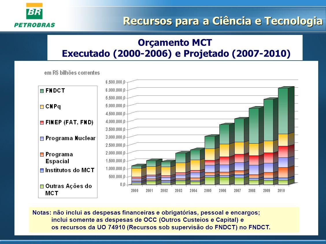 Executado (2000-2006) e Projetado (2007-2010)