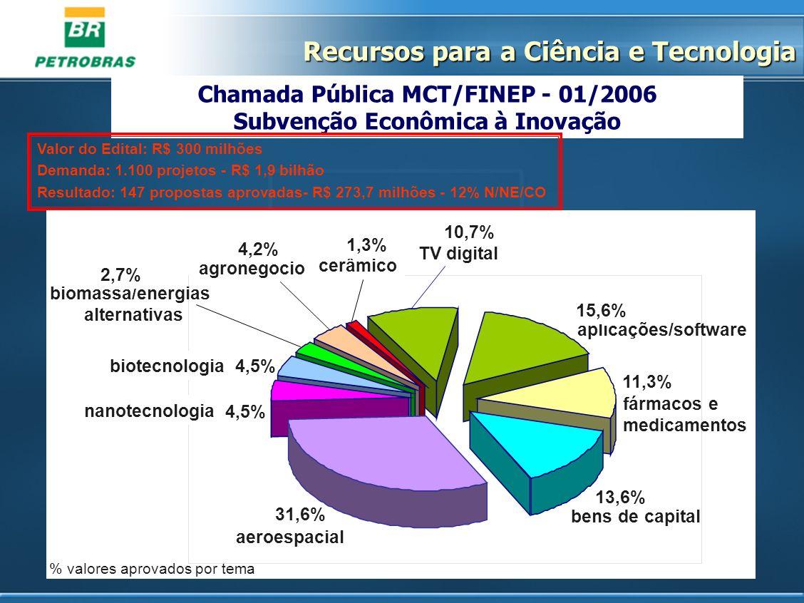 Chamada Pública MCT/FINEP - 01/2006 Subvenção Econômica à Inovação