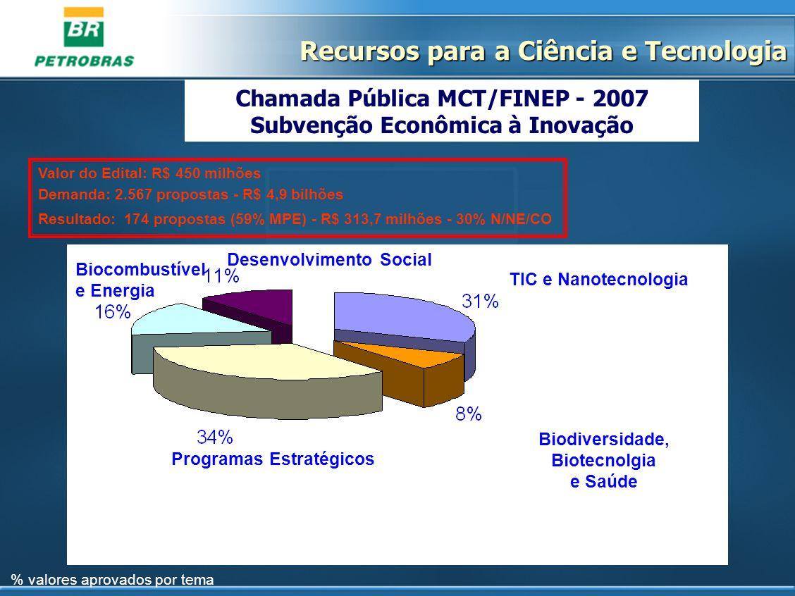 Chamada Pública MCT/FINEP - 2007 Subvenção Econômica à Inovação