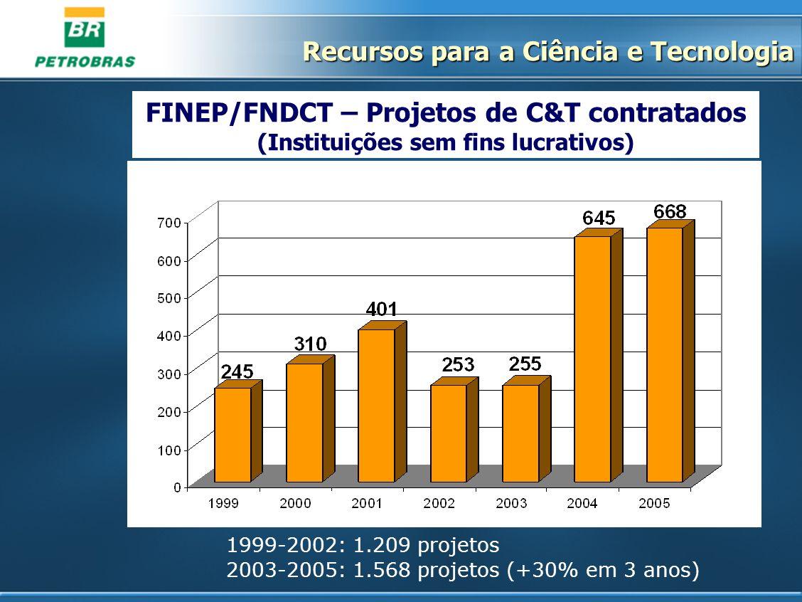 FINEP/FNDCT – Projetos de C&T contratados