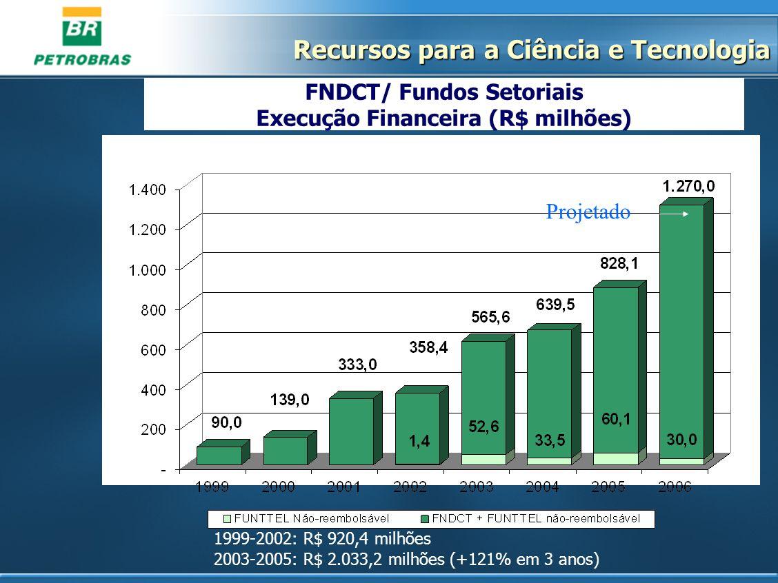 FNDCT/ Fundos Setoriais Execução Financeira (R$ milhões)