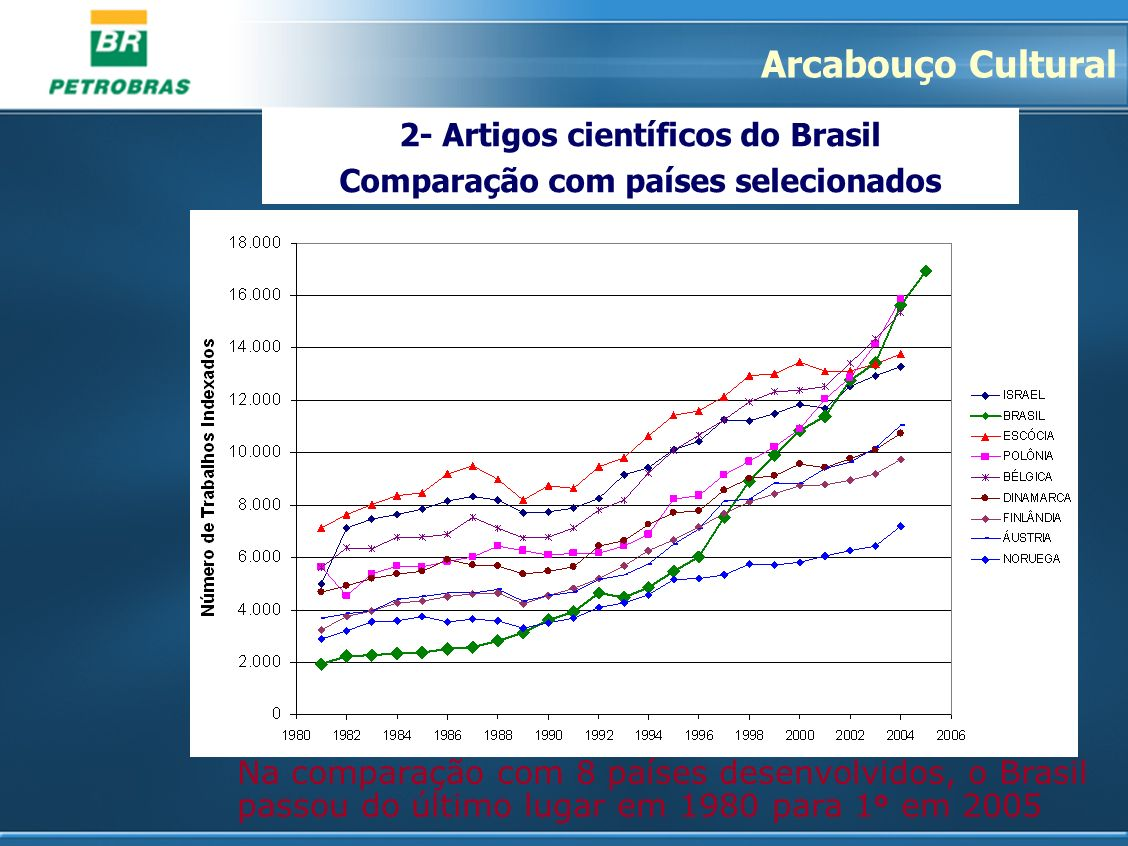 2- Artigos científicos do Brasil Comparação com países selecionados