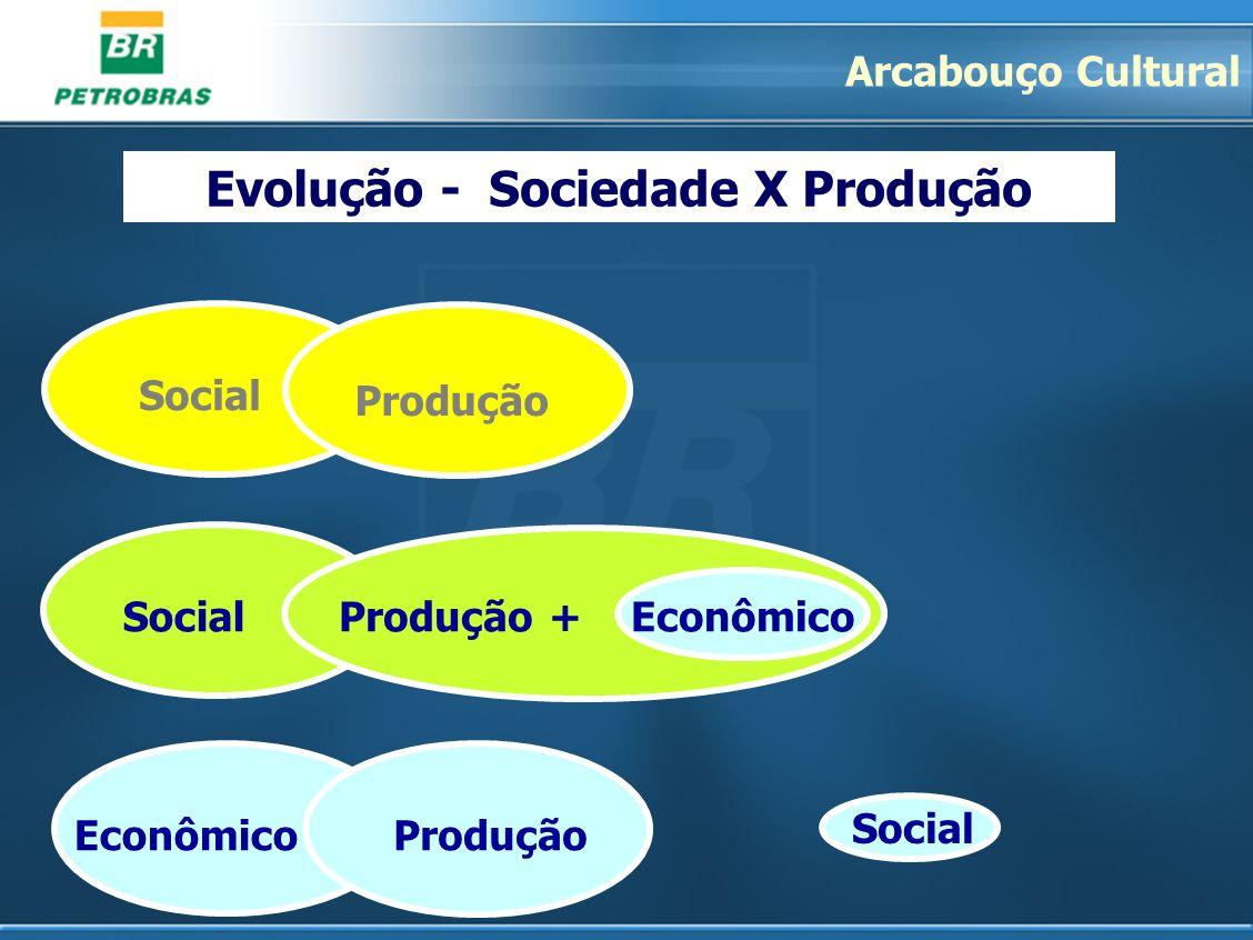 Evolução - Sociedade X Produção