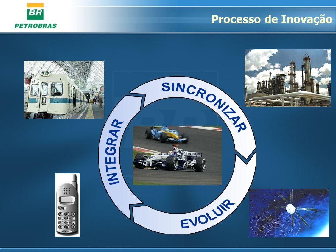 Processo de Inovação Desequilíbrio estável.