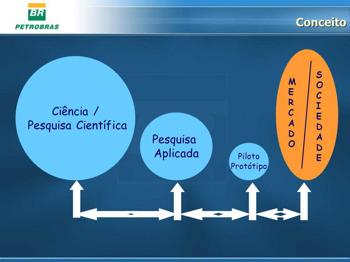 Conceito Ciência / Pesquisa Científica Pesquisa Aplicada S M E I R C A