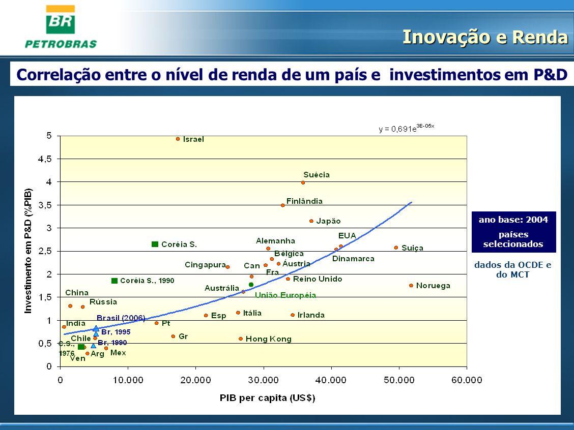 Correlação entre o nível de renda de um país e investimentos em P&D