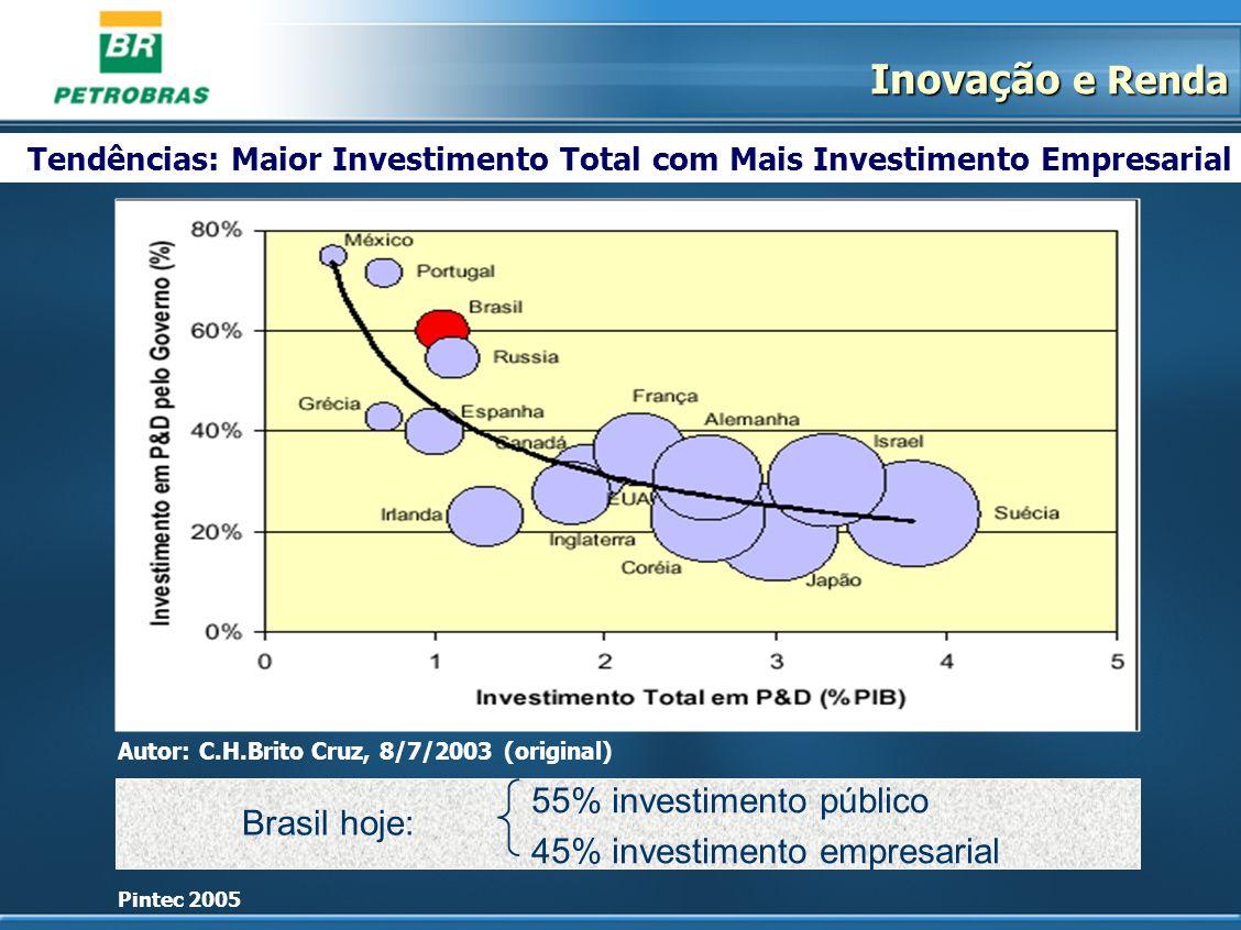 Inovação e Renda 55% investimento público Brasil hoje: