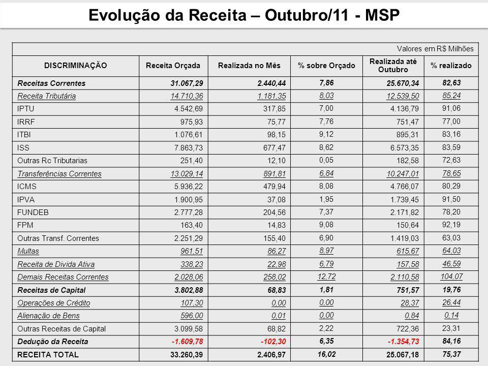 Evolução da Receita – Outubro/11 - MSP